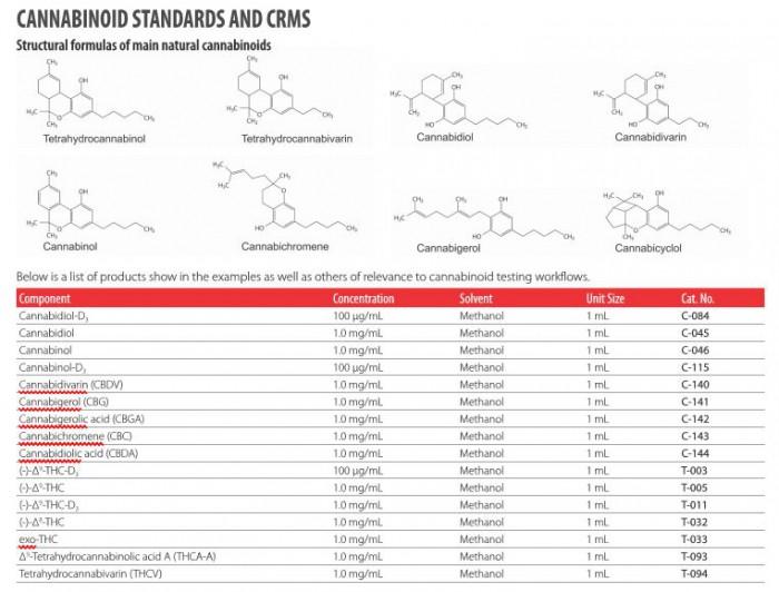 C-153-1MLCannabinolic acid1.0 mg/mL in acetonitrile1 ML สั่งต่างประเทศ 45 วัน