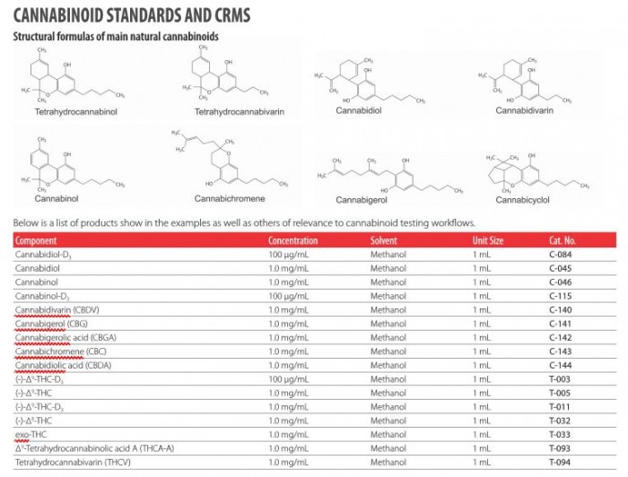 C-171-1MLCannabicyclolic acid0.5 mg/mL in acetonitrile1 ML    สั่งต่างประเทศ 45 วัน